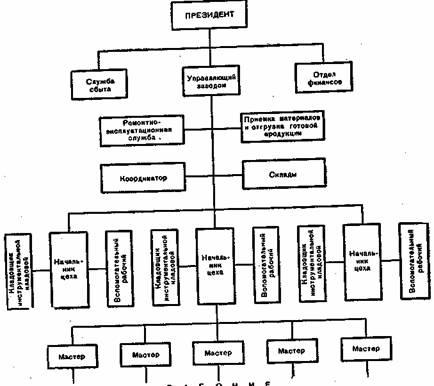 Схема организации небольшой
