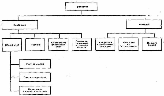 Рис 101 схема контролер казначей